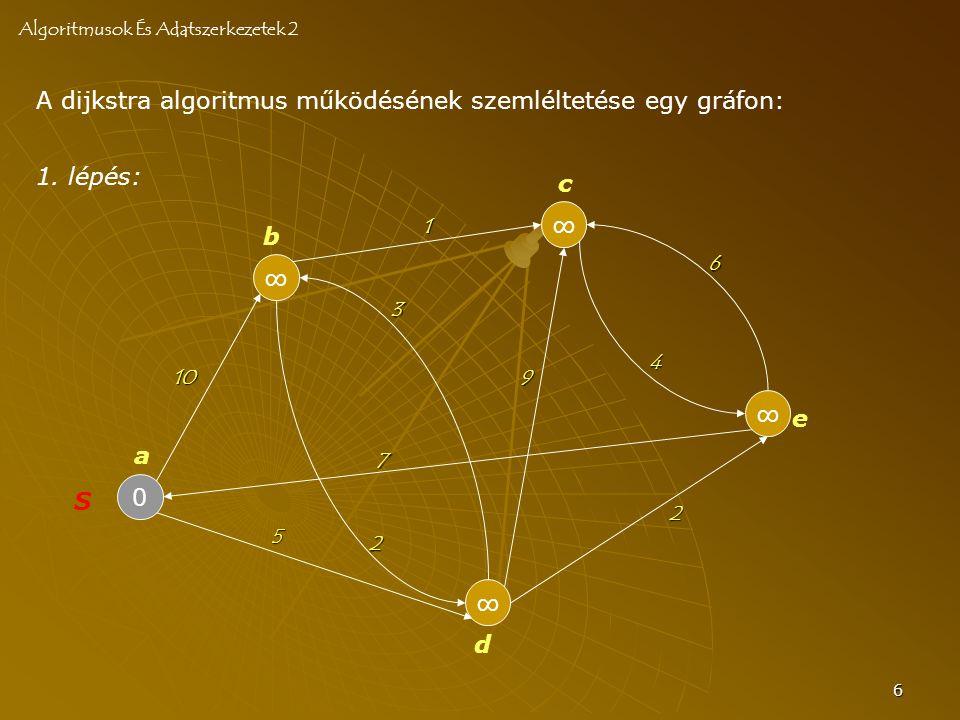 6 A dijkstra algoritmus működésének szemléltetése egy gráfon: Algoritmusok És Adatszerkezetek 2 0 S ∞ ∞ ∞ ∞ a b c d e 10 2 3 7 4 6 2 5 9 1 1. lépés:
