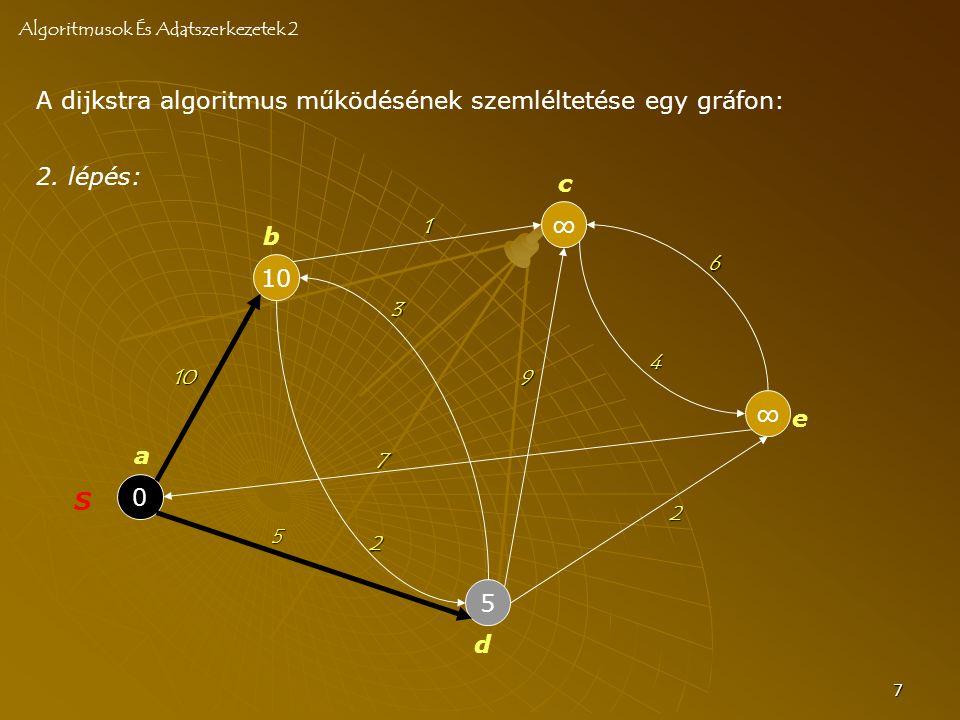 7 A dijkstra algoritmus működésének szemléltetése egy gráfon: Algoritmusok És Adatszerkezetek 2 0 S 10 5 ∞ ∞ a b c d e 10 2 3 7 4 6 2 5 9 1 2. lépés: