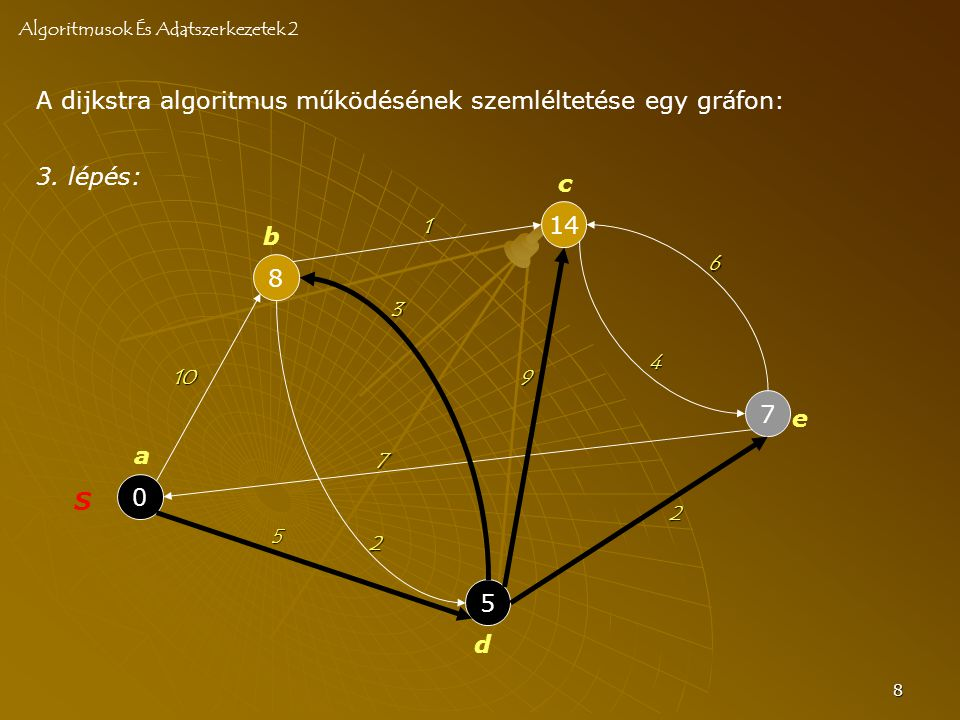 8 A dijkstra algoritmus működésének szemléltetése egy gráfon: Algoritmusok És Adatszerkezetek 2 0 S 8 5 14 7 a b c d e 10 2 3 7 4 6 2 5 9 1 3. lépés: