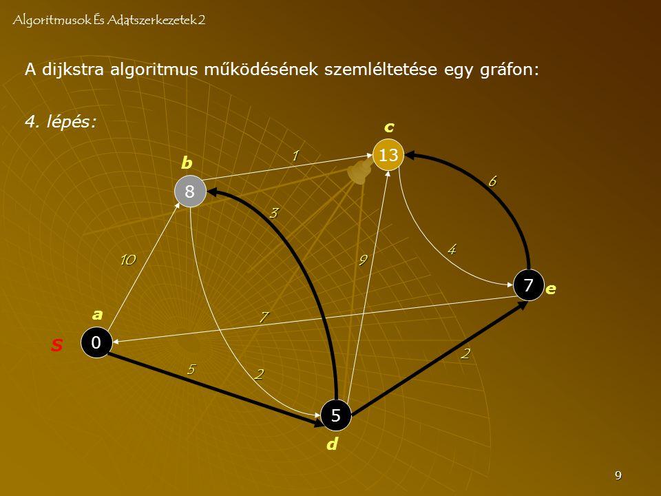 9 A dijkstra algoritmus működésének szemléltetése egy gráfon: Algoritmusok És Adatszerkezetek 2 0 S 8 5 13 7 a b c d e 10 2 3 7 4 6 2 5 9 1 4. lépés: