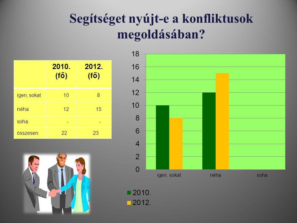 Segítséget nyújt-e a konfliktusok megoldásában? 2010. (fő) 2012. (fő) igen, sokat 10 8 néha 12 15 soha - - összesen 22 23