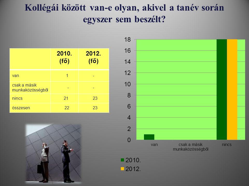 Kollégái között van-e olyan, akivel a tanév során egyszer sem beszélt? 2010. (fő) 2012. (fő) van 1- csak a másik munkaközösségből -- nincs 21 23 össze