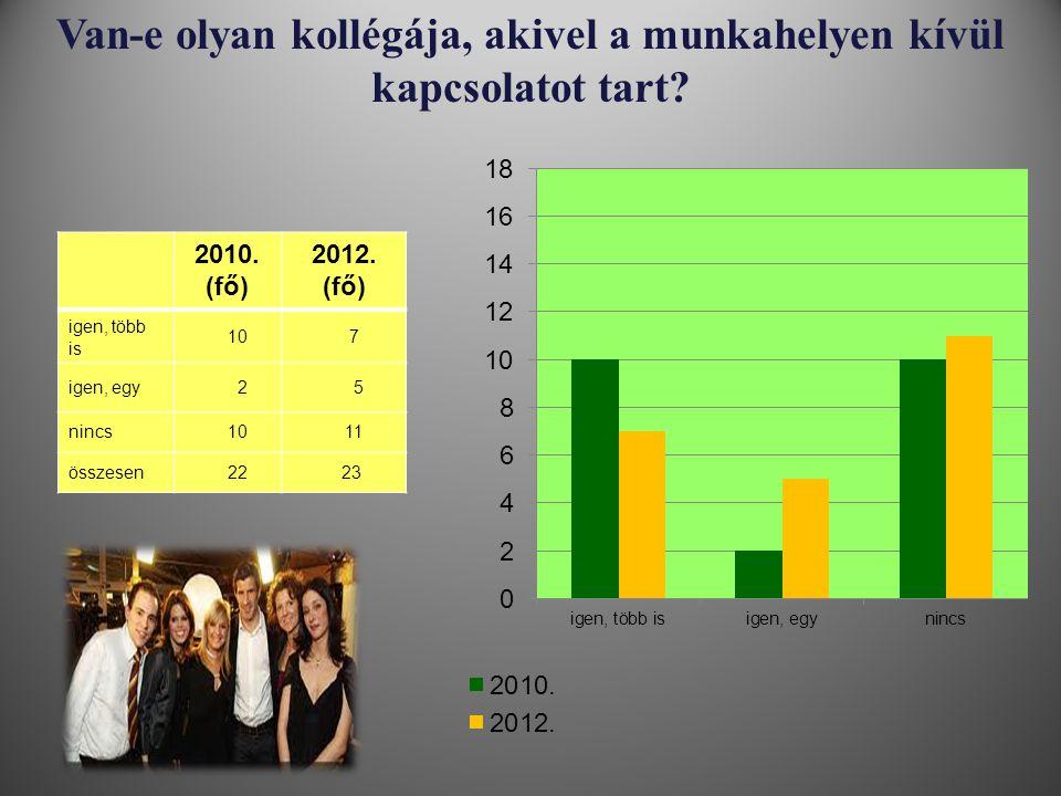 Van-e olyan kollégája, akivel a munkahelyen kívül kapcsolatot tart? 2010. (fő) 2012. (fő) igen, több is 10 7 igen, egy 2 5 nincs 10 11 összesen 22 23