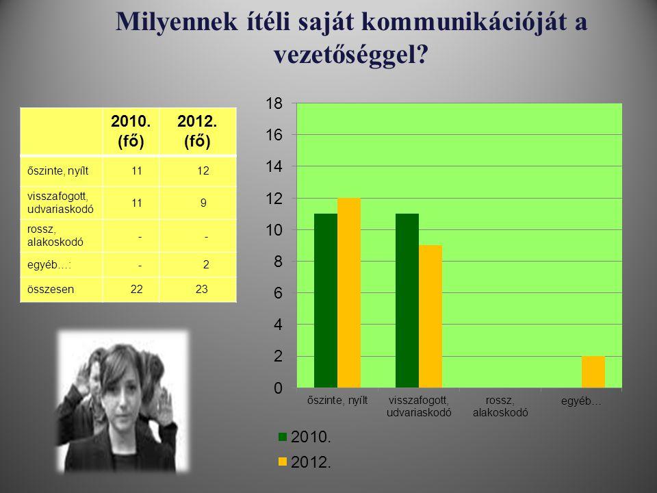 Milyennek ítéli saját kommunikációját a vezetőséggel? 2010. (fő) 2012. (fő) őszinte, nyílt 11 12 visszafogott, udvariaskodó 11 9 rossz, alakoskodó - -