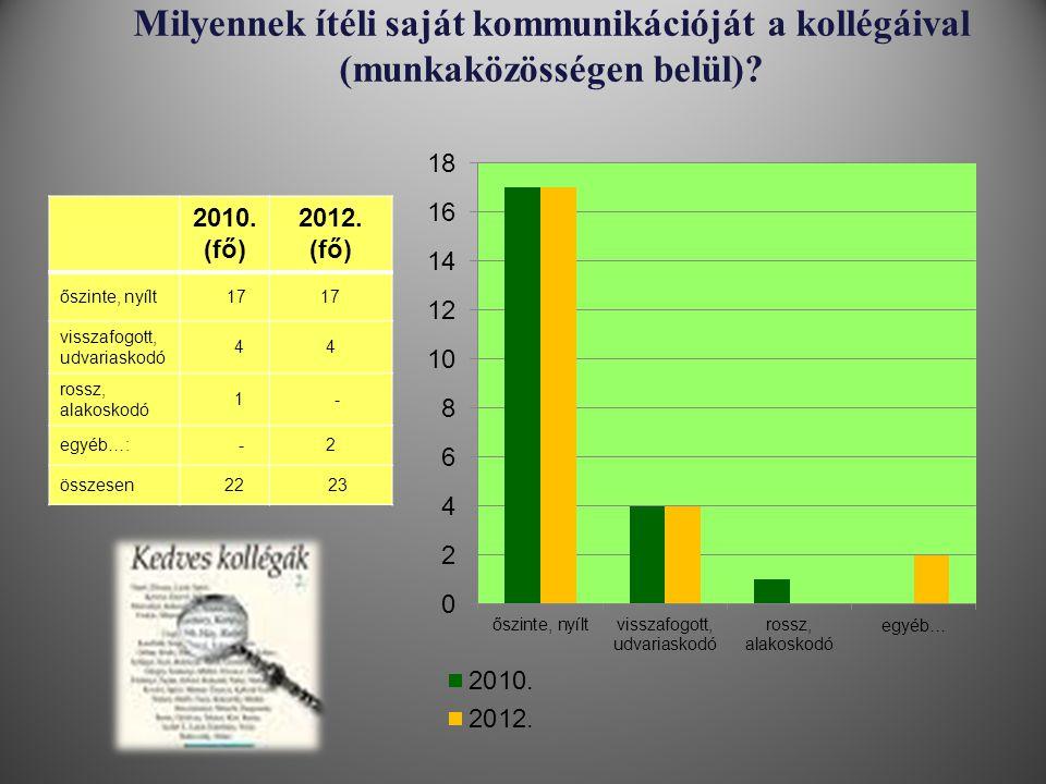 Milyennek ítéli saját kommunikációját a kollégáival (munkaközösségen belül)? 2010. (fő) 2012. (fő) őszinte, nyílt 17 visszafogott, udvariaskodó 44 ros