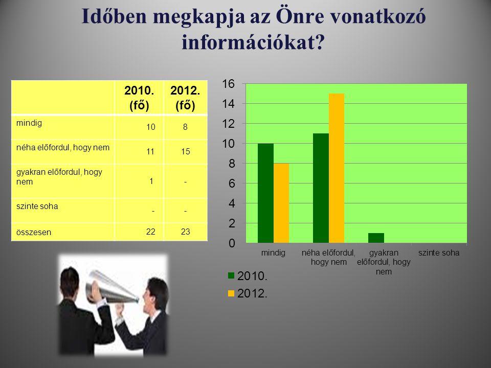 Időben megkapja az Önre vonatkozó információkat? 2010. (fő) 2012. (fő) mindig 108 néha előfordul, hogy nem 1115 gyakran előfordul, hogy nem 1- szinte