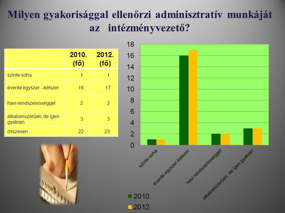 Milyen gyakorisággal ellenőrzi adminisztratív munkáját az intézményvezető? 2010. (fő) 2012. (fő) szinte soha 1 1 évente egyszer - kétszer 16 17 havi r