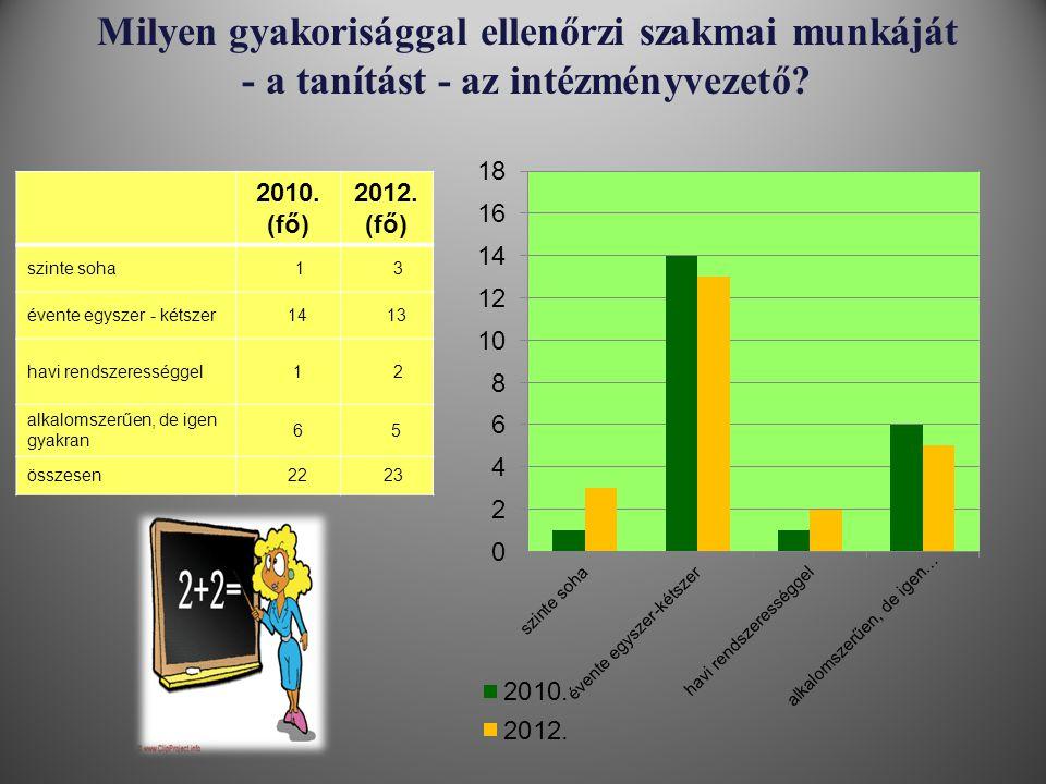 Milyen gyakorisággal ellenőrzi szakmai munkáját - a tanítást - az intézményvezető? 2010. (fő) 2012. (fő) szinte soha 1 3 évente egyszer - kétszer 14 1