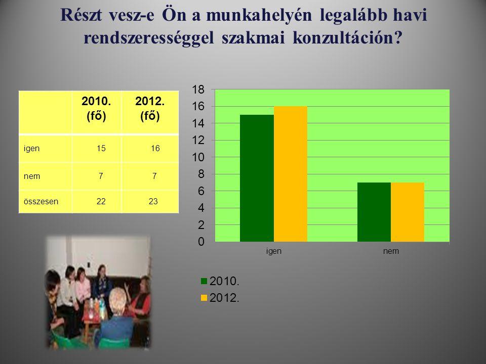 Részt vesz-e Ön a munkahelyén legalább havi rendszerességgel szakmai konzultáción? 2010. (fő) 2012. (fő) igen 15 16 nem 7 7 összesen 22 23