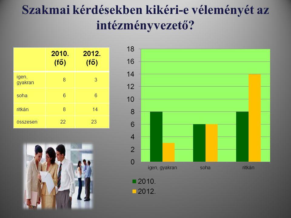 Szakmai kérdésekben kikéri-e véleményét az intézményvezető? 2010. (fő) 2012. (fő) igen, gyakran 8 3 soha 6 6 ritkán 8 14 összesen 22 23