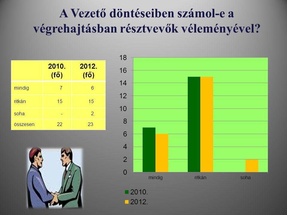 A Vezető döntéseiben számol-e a végrehajtásban résztvevők véleményével? 2010. (fő) 2012. (fő) mindig 7 6 ritkán 15 soha - 2 összesen 22 23