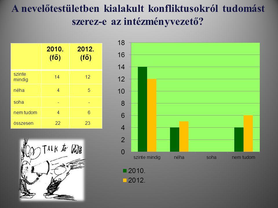 A nevelőtestületben kialakult konfliktusokról tudomást szerez-e az intézményvezető? 2010. (fő) 2012. (fő) szinte mindig 14 12 néha 4 5 soha - - nem tu
