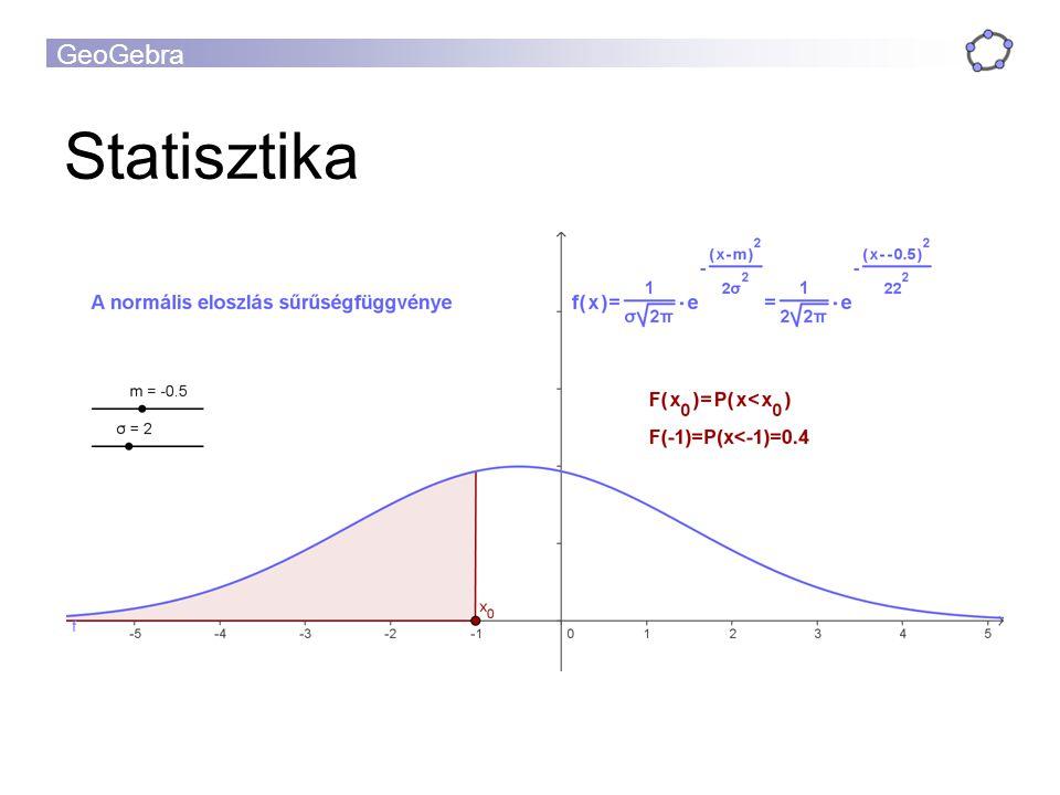 GeoGebra Statisztika