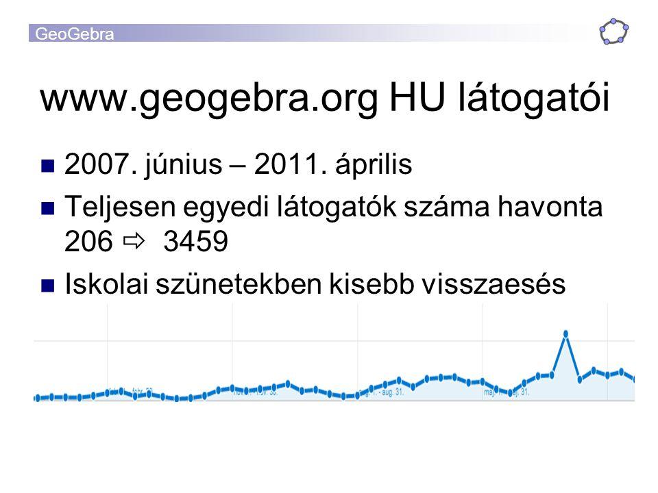 GeoGebra www.geogebra.org HU látogatói 2007. június – 2011. április Teljesen egyedi látogatók száma havonta 206  3459 Iskolai szünetekben kisebb viss