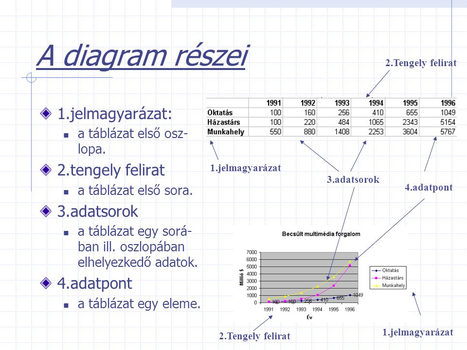 A diagram részei 1.jelmagyarázat: a táblázat első osz- lopa. 2.tengely felirat a táblázat első sora. 3.adatsorok a táblázat egy sorá- ban ill. oszlopá