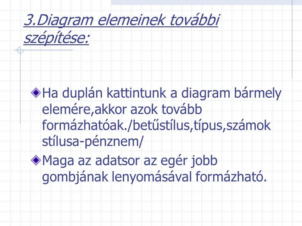 3.Diagram elemeinek további szépítése: Ha duplán kattintunk a diagram bármely elemére,akkor azok tovább formázhatóak./betűstílus,típus,számok stílusa-