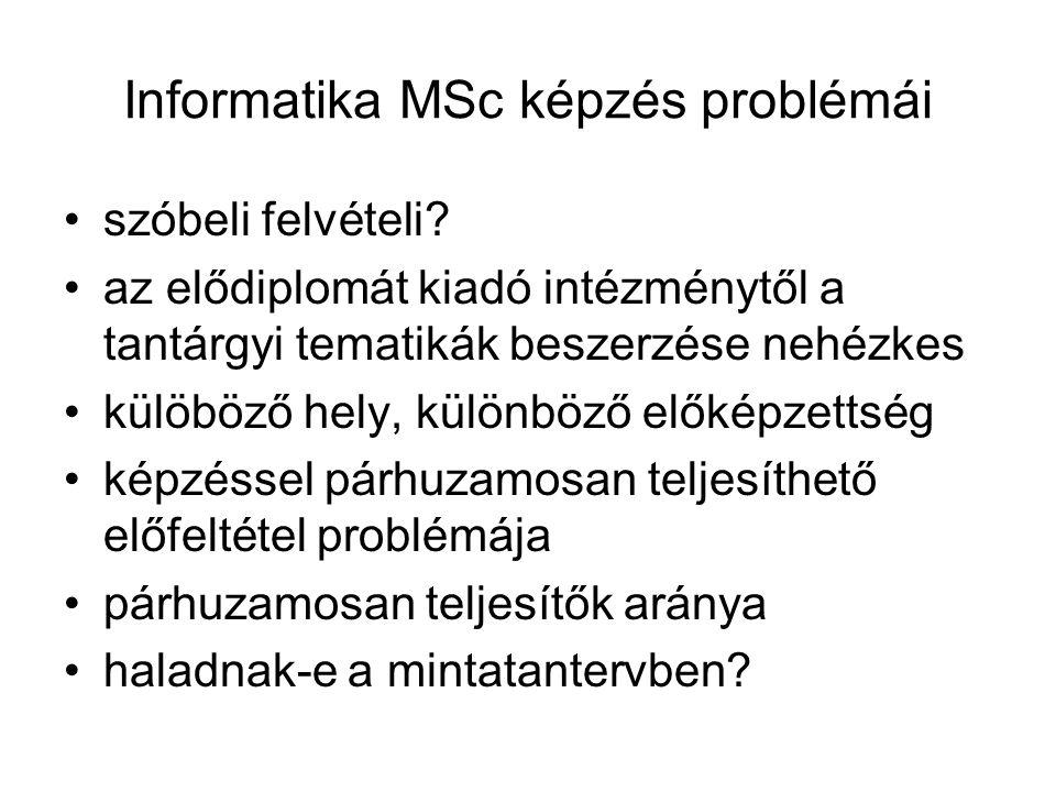 Informatika MSc képzés problémái szóbeli felvételi.