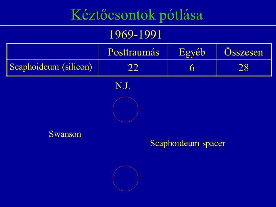 Kéztőcsontok pótlása PosttraumásEgyébÖsszesen Scaphoideum (silicon) 22628 1969-1991 Swanson Scaphoideum spacer N.J.