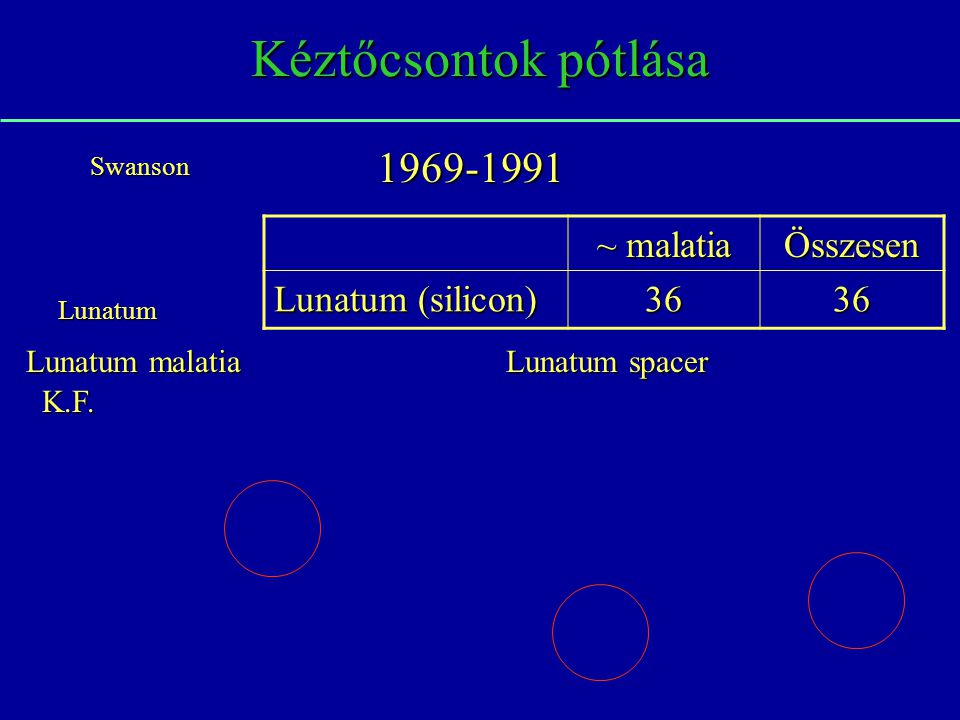 Kéztőcsontok pótlása ~ malatia Összesen Lunatum (silicon) 3636 1969-1991 Lunatum Swanson K.F. Lunatum spacer Lunatum malatia