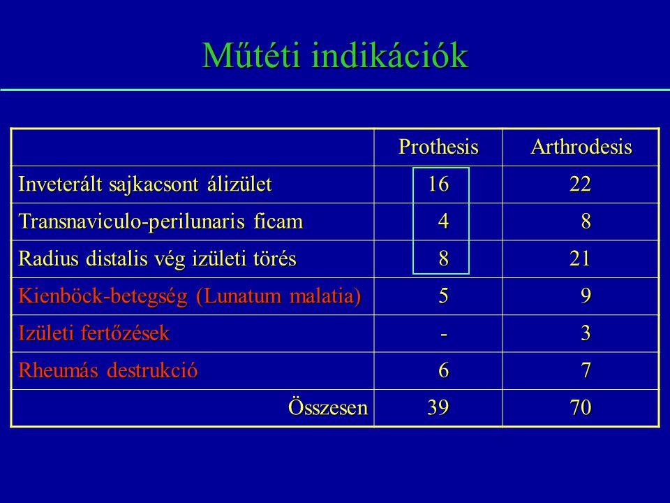 Műtéti indikációk ProthesisArthrodesis Inveterált sajkacsont álizület 1622 Transnaviculo-perilunaris ficam 4 8 Radius distalis vég izületi törés 821 K