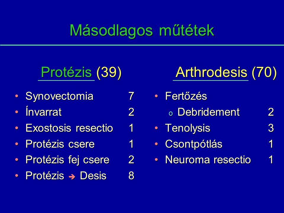 Másodlagos műtétek Synovectomia7Synovectomia7 Ínvarrat 2Ínvarrat 2 Exostosis resectio1Exostosis resectio1 Protézis csere1Protézis csere1 Protézis fej