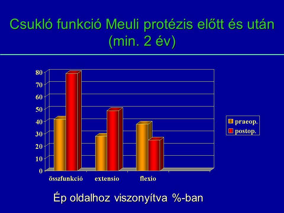 Csukló funkció Meuli protézis előtt és után (min. 2 év) Ép oldalhoz viszonyítva %-ban