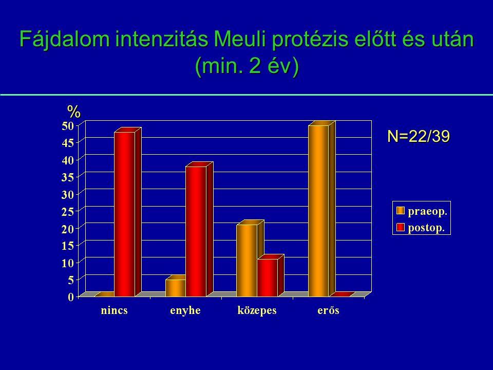 Fájdalom intenzitás Meuli protézis előtt és után (min. 2 év) N=22/39 %