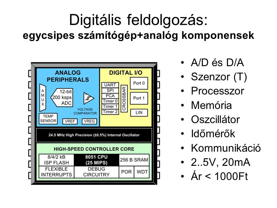 Digitális feldolgozás: egycsipes számítógép+analóg komponensek A/D és D/A Szenzor (T) Processzor Memória Oszcillátor Időmérők Kommunikáció 2..5V, 20mA Ár < 1000Ft