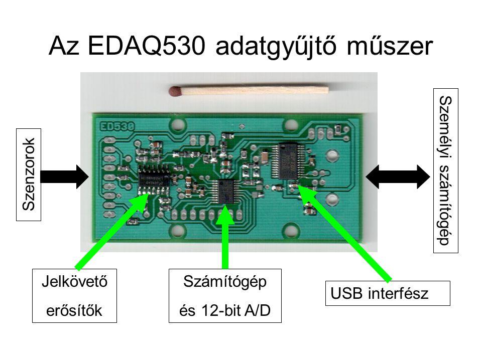 Az EDAQ530 adatgyűjtő műszer Szenzorok Személyi számítógép Jelkövető erősítők Számítógép és 12-bit A/D USB interfész