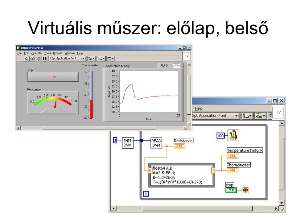 Virtuális műszer: előlap, belső