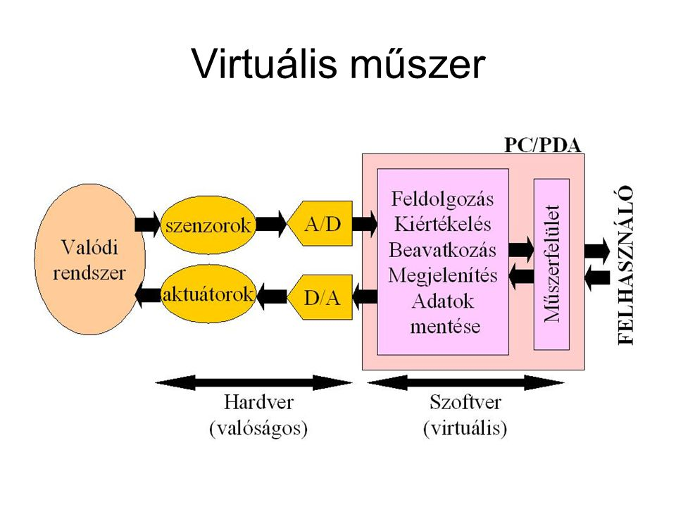 Virtuális műszer
