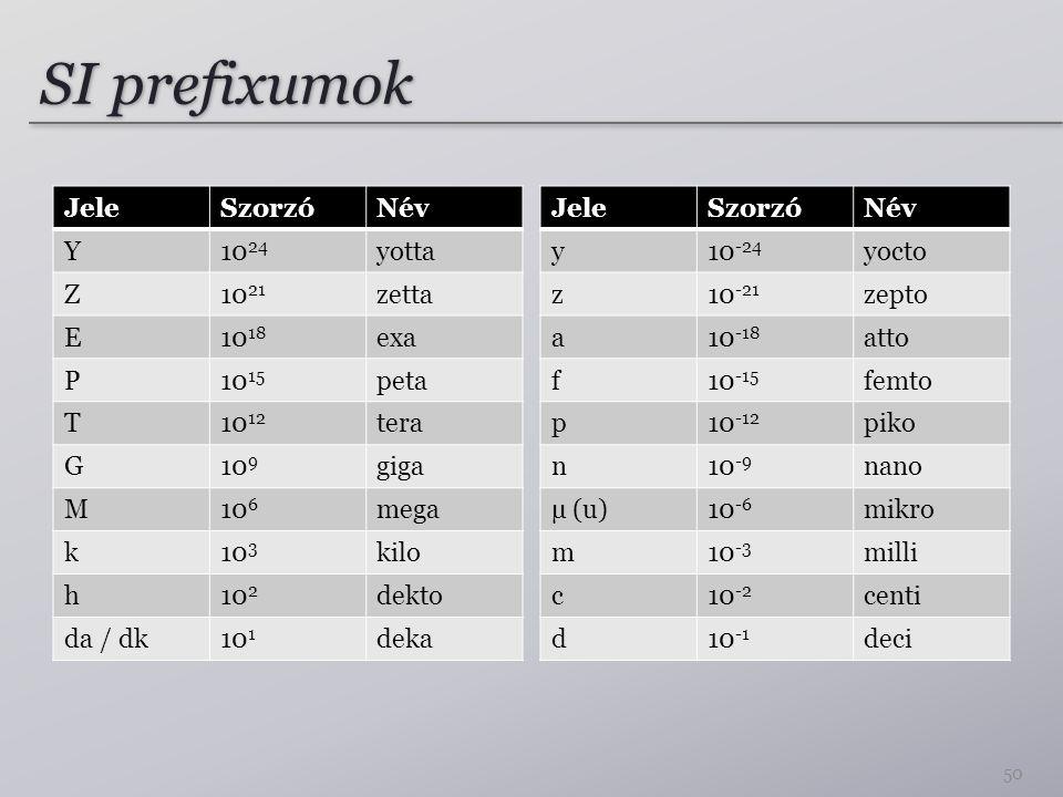 SI prefixumok JeleSzorzóNév Y10 24 yotta Z10 21 zetta E10 18 exa P10 15 peta T10 12 tera G10 9 giga M10 6 mega k10 3 kilo h10 2 dekto da / dk10 1 deka