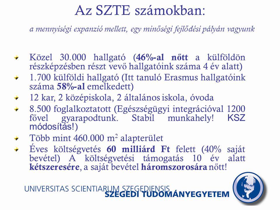 Az SZTE számokban: a mennyiségi expanzió mellett, egy min ő ségi fejl ő dési pályán vagyunk Közel 2.000 oktató (129 f ő az MTA doktora 786 f ő CSc, PhD, DLA tudományos fokozat) 19 professzor a Magyar Tudományos Akadémia tagja 11 Széchenyi-, 15 Szent-Györgyi-díjas 12 MTA által támogatott kutatóhely (Járulékos költségek fedezése egyetemi forrásbevonással) Több mint 100 PhD program 19 doktori iskolában 600 PhD hallgató 87 BSc / BA szak, 111 MSc / MA szak 31 szabadalmi bejelentés, amib ő l 18 nemzetközi szakaszban van