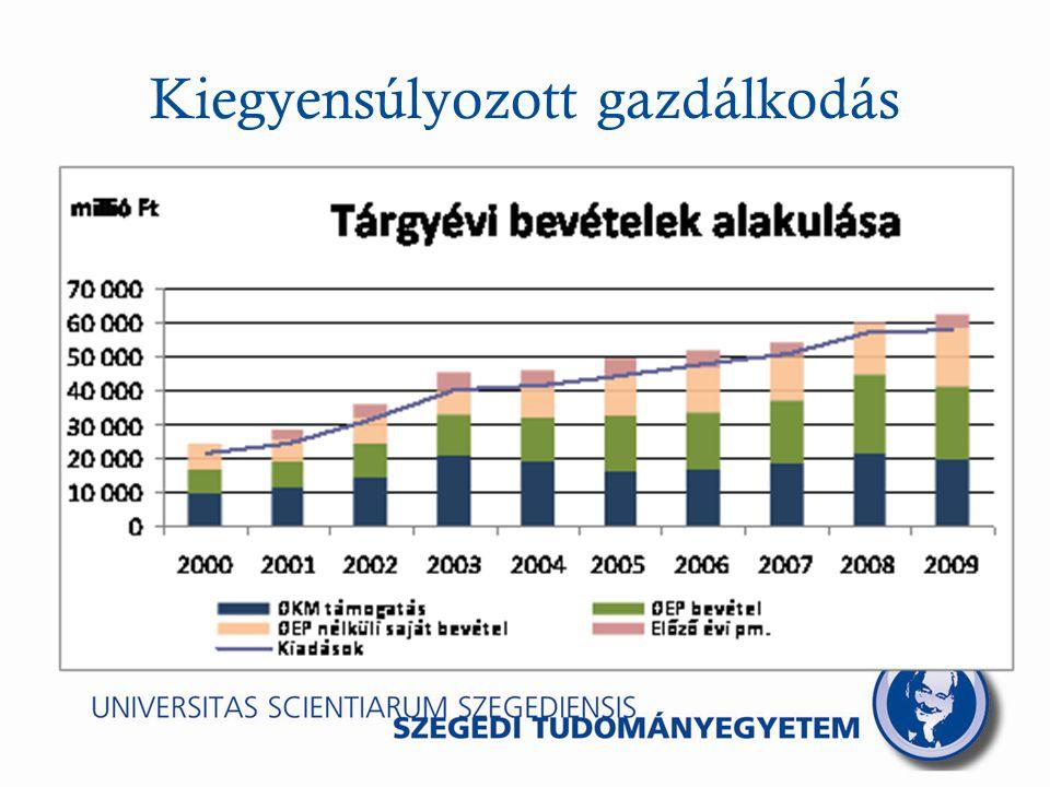 Tudomány, alkotás és innováció A tudományos eredményeinket integrálni régiónk fejl ő désébe a K+F+I tevékenységen keresztül A kiemelt tudományterületeken ( egészség-ipar, környezetvédelem, energetika, biotechnológia, élettudomány, kémia-anyagtudomány, informatik a) a fejlesztéseket úgy kell megvalósítanunk, er ő forrásainkat úgy kell koncentrálnunk, hogy azokban egyaránt hasznosuljanak a gazdaság-, a társadalom-, a bölcsészet-, a jog-, a mez ő gazdasági- és az élelmiszeripari területén elért tudományos eredményeink.