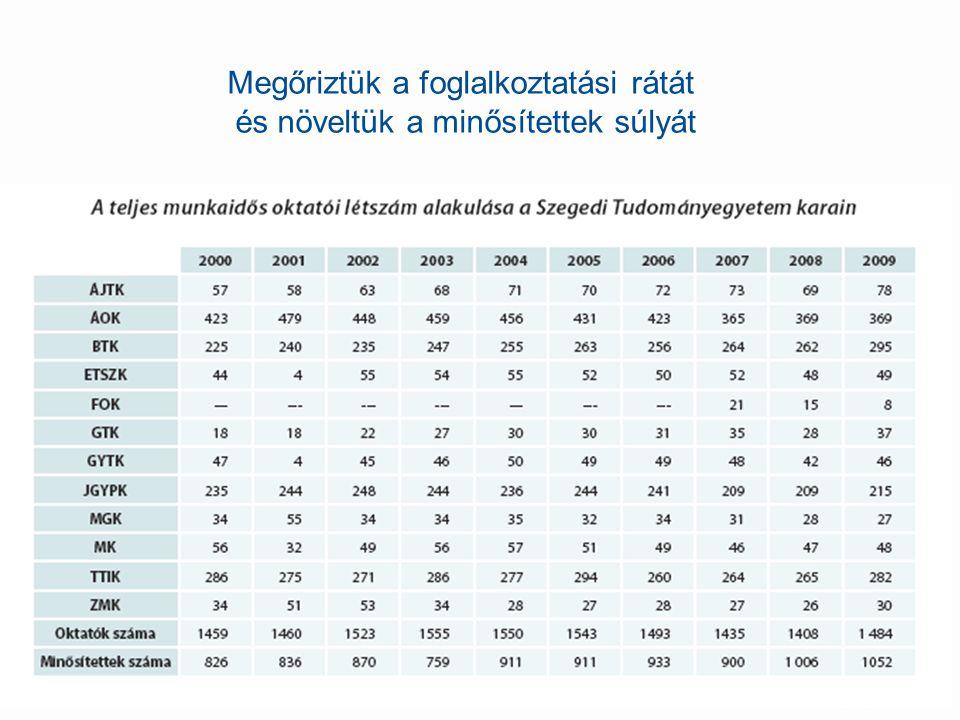 Megőriztük a foglalkoztatási rátát és növeltük a minősítettek súlyát