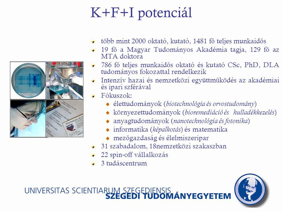 K+F+I potenciál több mint 2000 oktató, kutató, 1481 f ő teljes munkaid ő s 19 f ő a Magyar Tudományos Akadémia tagja, 129 f ő az MTA doktora 786 f ő teljes munkaid ő s oktató és kutató CSc, PhD, DLA tudományos fokozattal rendelkezik Intenzív hazai és nemzetközi együttm ű ködés az akadémiai és ipari szférával Fókuszok: élettudományok ( biotechnológia és orvostudomány ) környezettudományok ( bioremediáció és hulladékkezelés ) anyagtudományok ( nanotechnológia és fotonika ) informatika ( képalkotás ) és matematika mez ő gazdaság és élelmiszeripar 31 szabadalom, 18nemzetközi szakaszban 22 spin-off vállalkozás 3 tudáscentrum