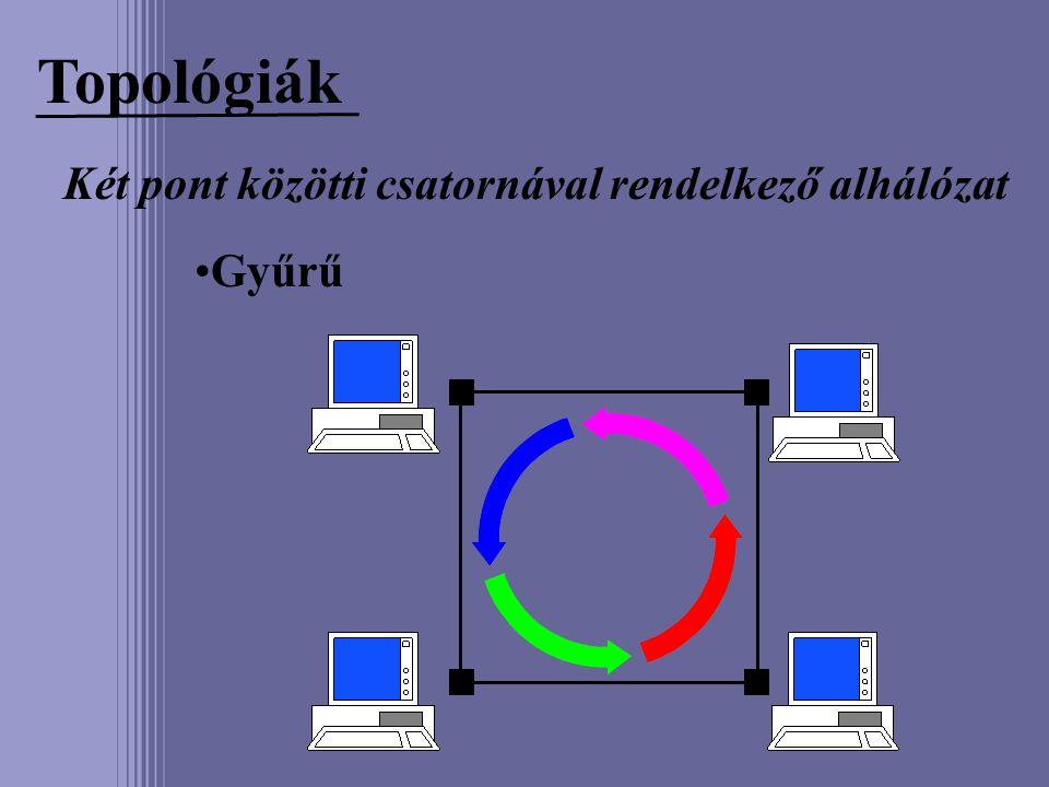 Topológiák Két pont közötti csatornával rendelkező alhálózat Gyűrű