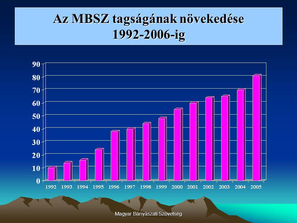 Magyar Bányászati Szövetség Az MBSZ tagság összetétele 2006-ban