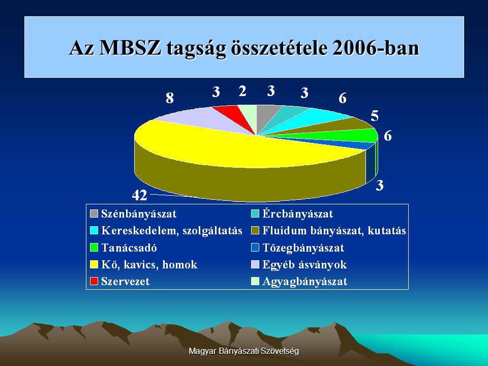 Magyar Bányászati Szövetség A Bányászati ÁPB főbb állásfoglalásai CO 2 kvóta növelés Energiapolitika A Bányászatról szóló törvény módosítása Nemzeti Fejlesztési Terv Ágazati Keret Kollektív Szerződés előkészítése NATURA 2000