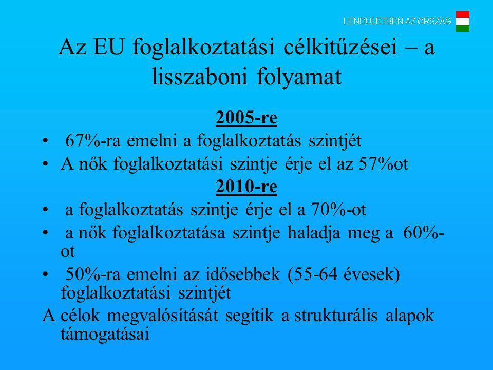 Az EU foglalkoztatási célkitűzései – a lisszaboni folyamat 2005-re 67%-ra emelni a foglalkoztatás szintjét A nők foglalkoztatási szintje érje el az 57%ot 2010-re a foglalkoztatás szintje érje el a 70%-ot a nők foglalkoztatása szintje haladja meg a 60%- ot 50%-ra emelni az idősebbek (55-64 évesek) foglalkoztatási szintjét A célok megvalósítását segítik a strukturális alapok támogatásai