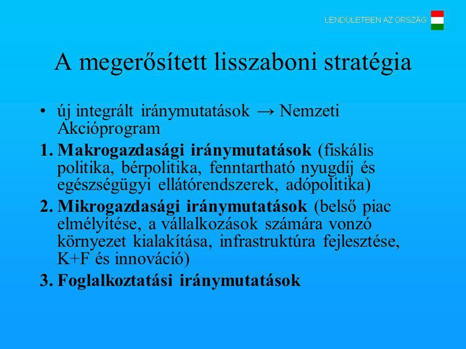 A megerősített lisszaboni stratégia új integrált iránymutatások → Nemzeti Akcióprogram 1.Makrogazdasági iránymutatások (fiskális politika, bérpolitika, fenntartható nyugdíj és egészségügyi ellátórendszerek, adópolitika) 2.Mikrogazdasági iránymutatások (belső piac elmélyítése, a vállalkozások számára vonzó környezet kialakítása, infrastruktúra fejlesztése, K+F és innováció) 3.Foglalkoztatási iránymutatások