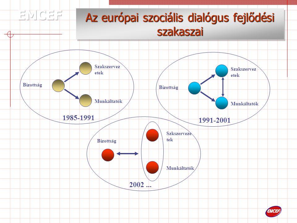 Bizottság Szakszervez etek Munkáltatók 1985-1991 Bizottság Szkszerveze tek Munkáltatók 2002...