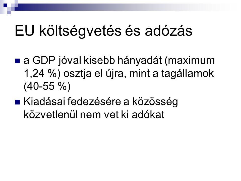 ÁFA kulcsok néhány tagállamban OrszágÁlt.%.Kedv. %.OrszágÁlt.