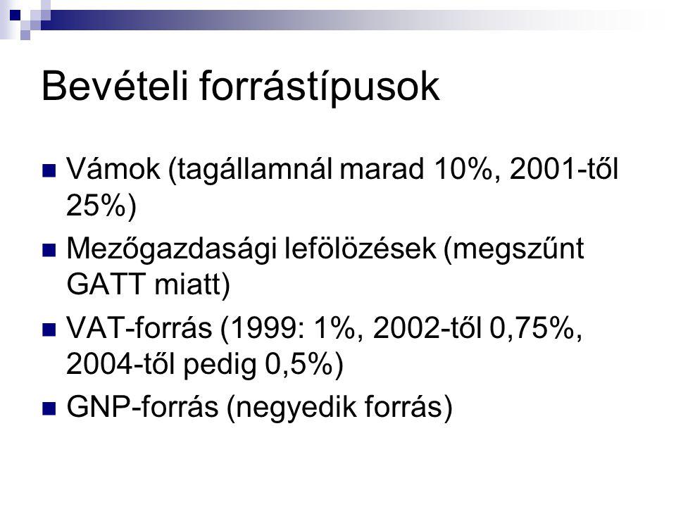 Bevételi forrástípusok Vámok (tagállamnál marad 10%, 2001-től 25%) Mezőgazdasági lefölözések (megszűnt GATT miatt) VAT-forrás (1999: 1%, 2002-től 0,75%, 2004-től pedig 0,5%) GNP-forrás (negyedik forrás)