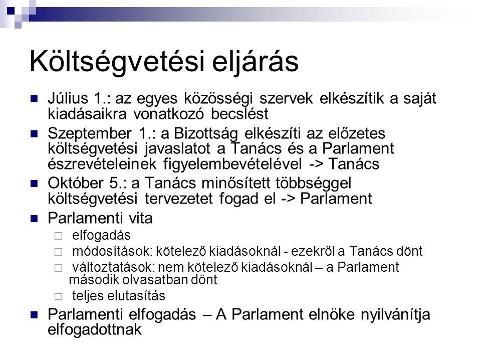 Költségvetési eljárás Költségvetés elfogadása – Parlament Költségvetés kihirdetése – Hivatalos Lap (Official Journal) Költségvetés végrehajtása – Bizottság Végrehajtás ellenőrzése – Számvevőszék Zárszámadás benyújtása és elfogadása – Parlament (ellenőrzési eszköz)