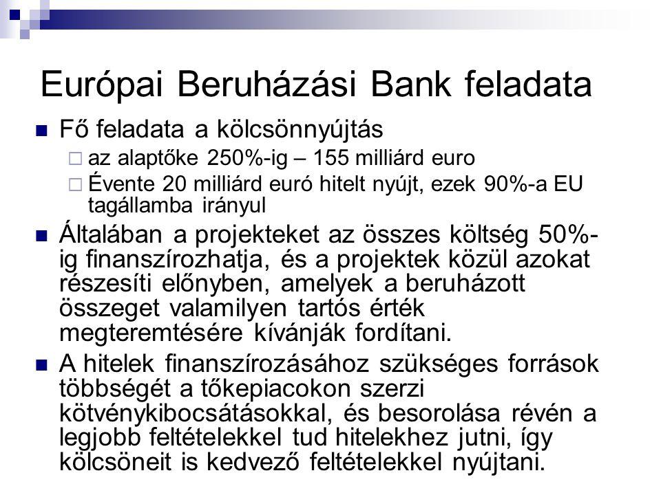 Európai Beruházási Bank feladata Fő feladata a kölcsönnyújtás  az alaptőke 250%-ig – 155 milliárd euro  Évente 20 milliárd euró hitelt nyújt, ezek 90%-a EU tagállamba irányul Általában a projekteket az összes költség 50%- ig finanszírozhatja, és a projektek közül azokat részesíti előnyben, amelyek a beruházott összeget valamilyen tartós érték megteremtésére kívánják fordítani.