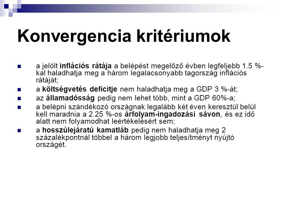 Konvergencia kritériumok a jelölt inflációs rátája a belépést megelőző évben legfeljebb 1.5 %- kal haladhatja meg a három legalacsonyabb tagország inflációs rátáját; a költségvetés deficitje nem haladhatja meg a GDP 3 %-át; az államadósság pedig nem lehet több, mint a GDP 60%-a; a belépni szándékozó országnak legalább két éven keresztül belül kell maradnia a 2.25 %-os árfolyam-ingadozási sávon, és ez idő alatt nem folyamodhat leértékelésért sem; a hosszúlejáratú kamatláb pedig nem haladhatja meg 2 százalékpontnál többel a három legjobb teljesítményt nyújtó országét.