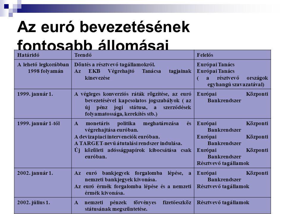 Az euró bevezetésének fontosabb állomásai HatáridőTeendőFelelős A lehető legkorábban 1998 folyamán Döntés a résztvevő tagállamokról. Az EKB Végrehajtó