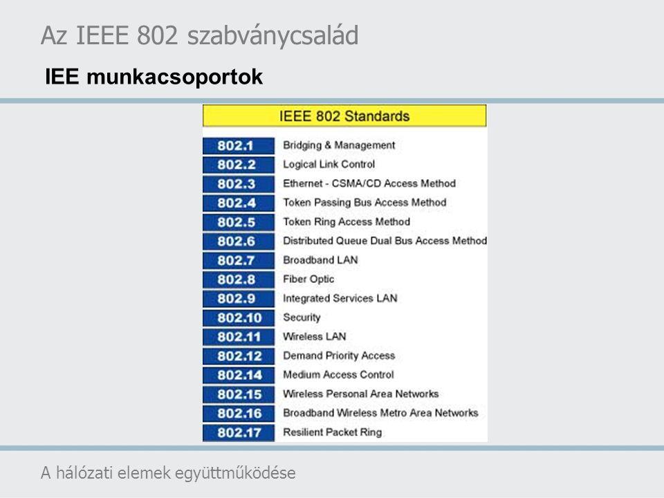 Az IEEE 802 szabványcsalád A hálózati elemek együttműködése IEE munkacsoportok