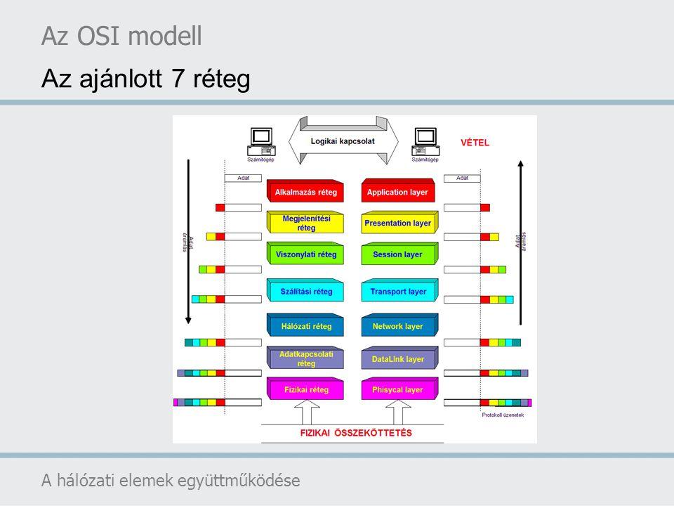 Az OSI modell A hálózati elemek együttműködése Adatátvitellel foglalkozó rétegek 1.Fizikai réteg (physical layer) a bitek kommunikációs csatornán való áthaladásáért a felelős A közeg és csatlakozók fizikai kialakítása (milyen kábel, csatlakozó, stb.) Átviteli technológiák meghatározása Adatátviteli irányok meghatározása Kapcsolat felépítése, bontása